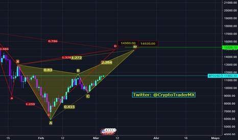 BTCUSD: Butterfly y Cypher en Bitcoin