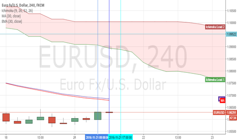 EURUSD: Moving averages