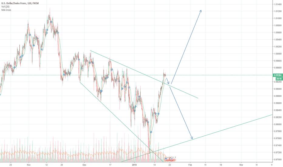 USDCHF: USDCHF Potential Short/Long 120