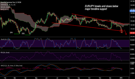 EURJPY: 127 next likely stop for EUR/JPY bears, good to short upticks