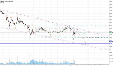 BTCUSD: Elliot wave on Bitcoin