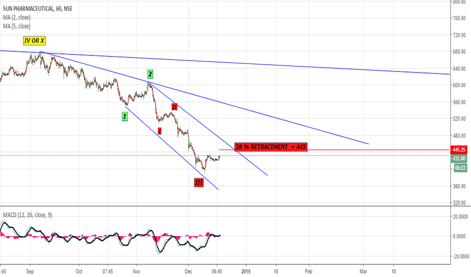 SUNPHARMA: sun pharma 38 % retracement comes to 445 ? another selling point
