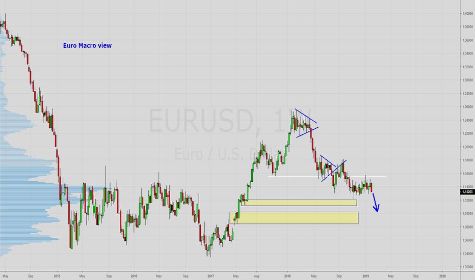 EURUSD: EURUSD Macro View