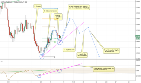 AUDUSD: AUDUSD ... and how i tmay go one