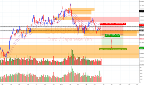 EURJPY: View on EUR/JPY (24/5/18)