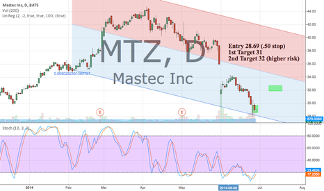 MTZ: MTZ oversold stochastic Daily and Weekly entry 28.69