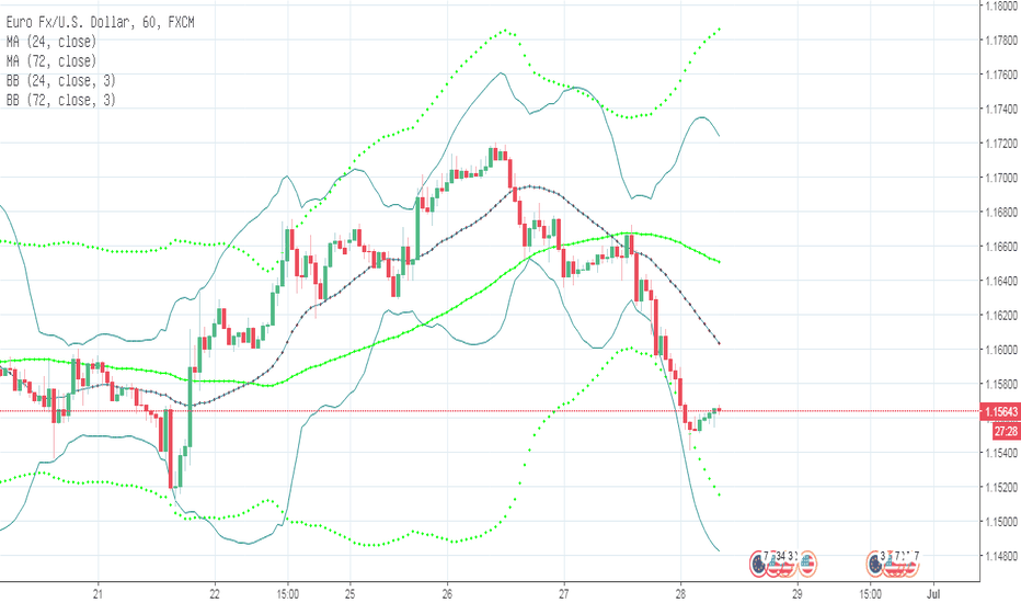 EURUSD: CSB Trading System