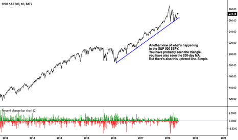 SPY: Charting a simple uptrend line in the S&P 500 $SPY