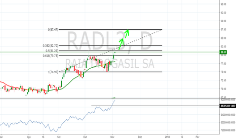 RADL3: Advanced no OBV