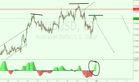 AUDUSD: audusd bearish time.