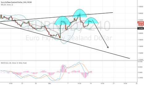 EURNZD: Trade of the day No.8. Sell EUR/NZD after head and shoulders