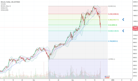 BTCUSD: Falso bullish? Rumos do BTC