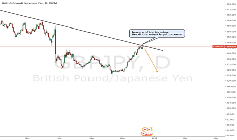 GBPJPY: GBPJPY reaching longer term trend line resistance - short
