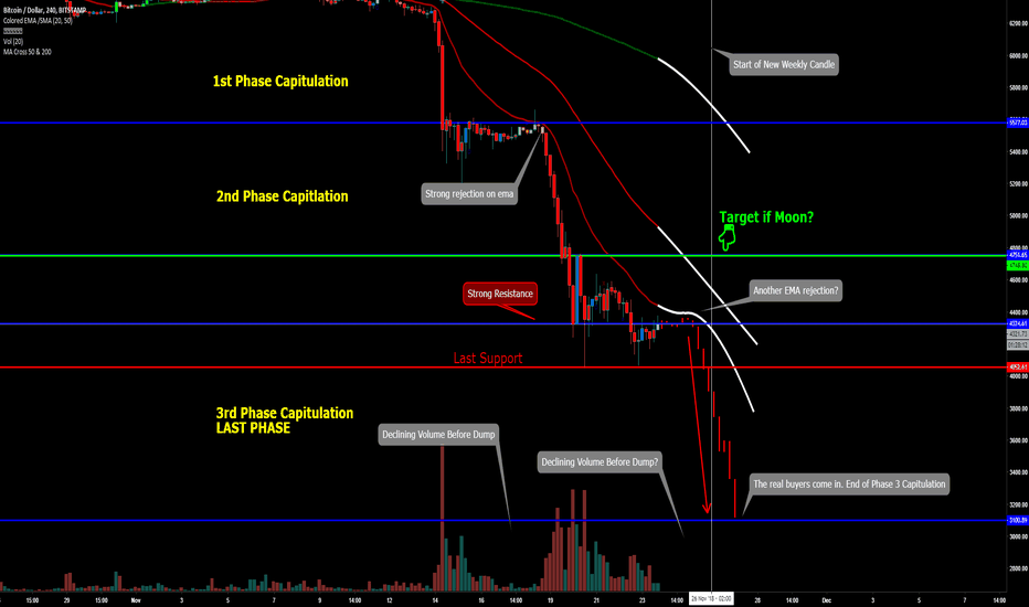 BTCUSD: What if I told you that you might get REKT again Trigger