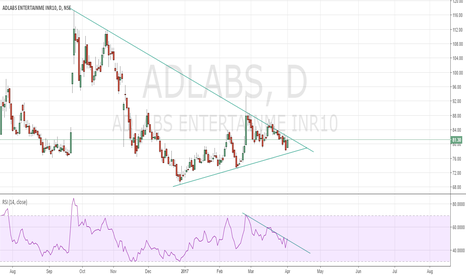 ADLABS: Buy Adlabs