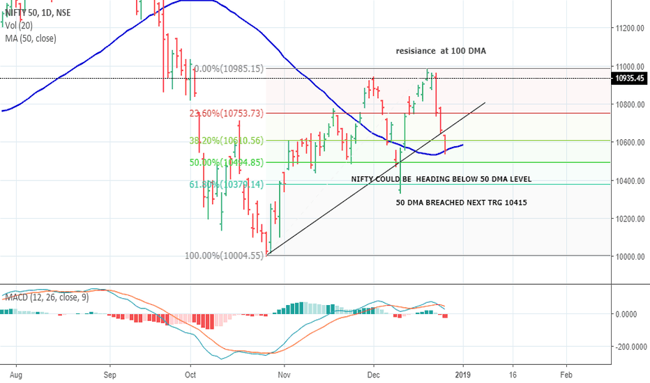 NIFTY: NIFTY LIKELY TRG 10415
