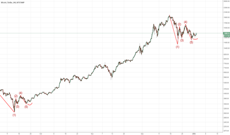 BTCUSD: Bitcoin fractals