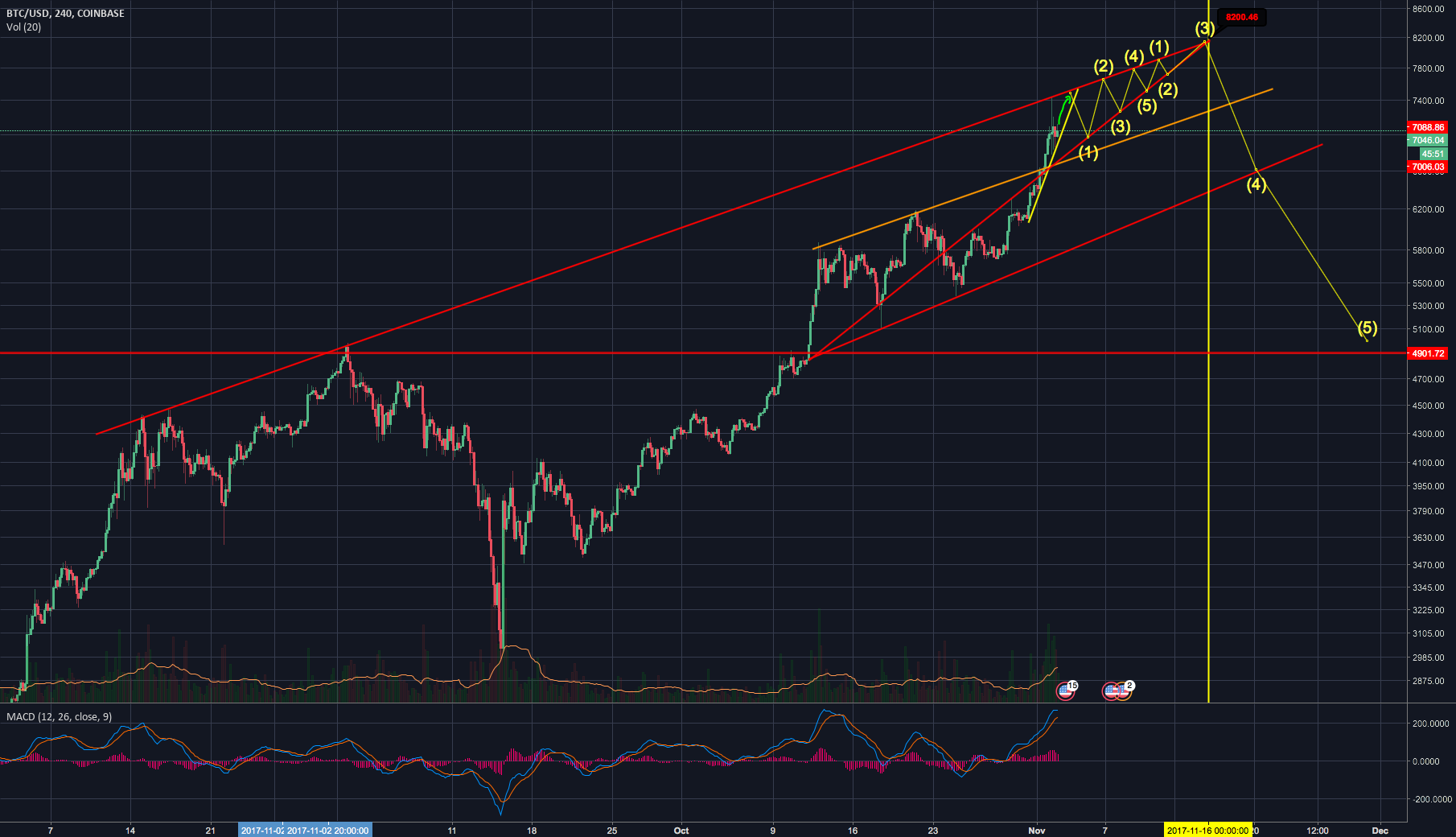 BTC/USD: Bitcoin to $8200 before correction?