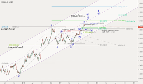 EURGBP: Further Euro strength after correction against the Pound?
