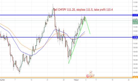 CHFJPY: CHFJPY, Swiss Franc/ Japanese Yen, H4