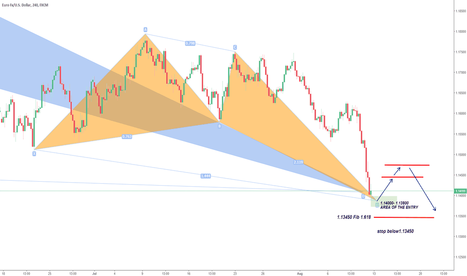 EURUSD: EURUSD Shortterm Recovery and Long Opportunity
