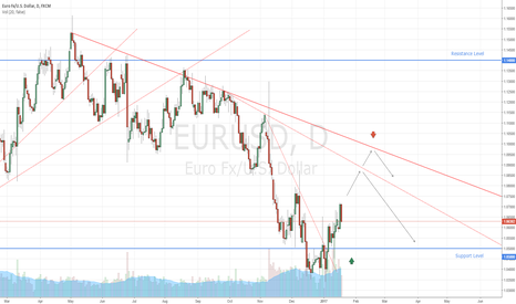 EURUSD: EURUSD Trading Idea