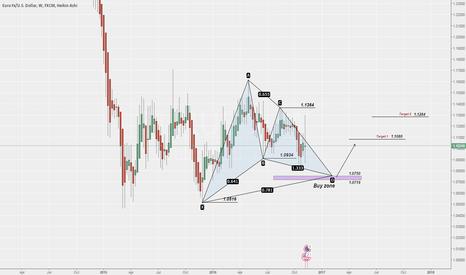 EURUSD: Make no mistake about this EUR/USD scenario !