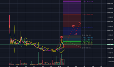 ADTBTC: ADT Long - 3rd Wave has already begun on the 12H chart