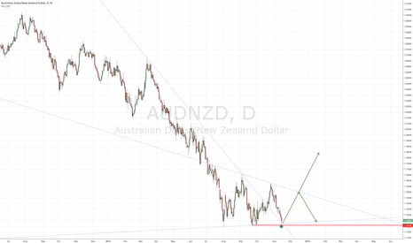 AUDNZD: Good r/r to target 1.15 initially