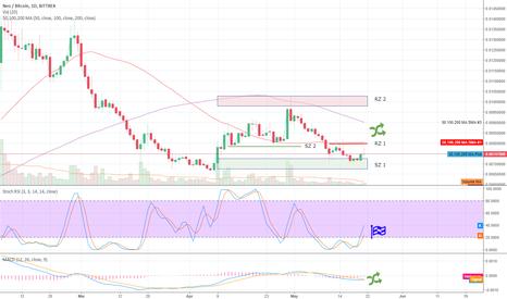 NEOBTC: NEOBTC Bittrex 1D up to 21MAY18 Crypto Trading Analysis (TA)