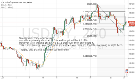 USDJPY: USDJPY Short after retractment