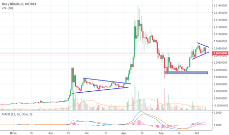 NEOBTC: NEO Trying to recover the big trend