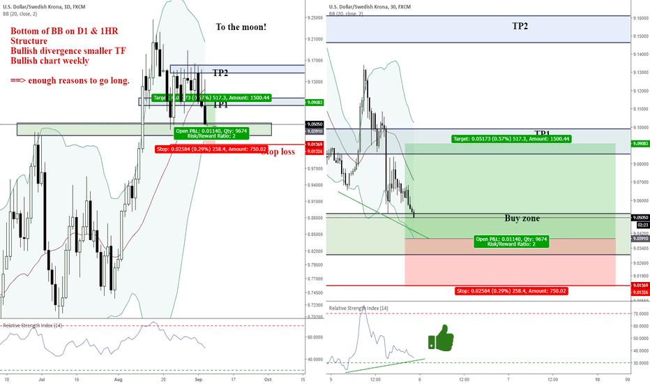 USDSEK: USDSEK bounce imminent: high probability, RR of 2.