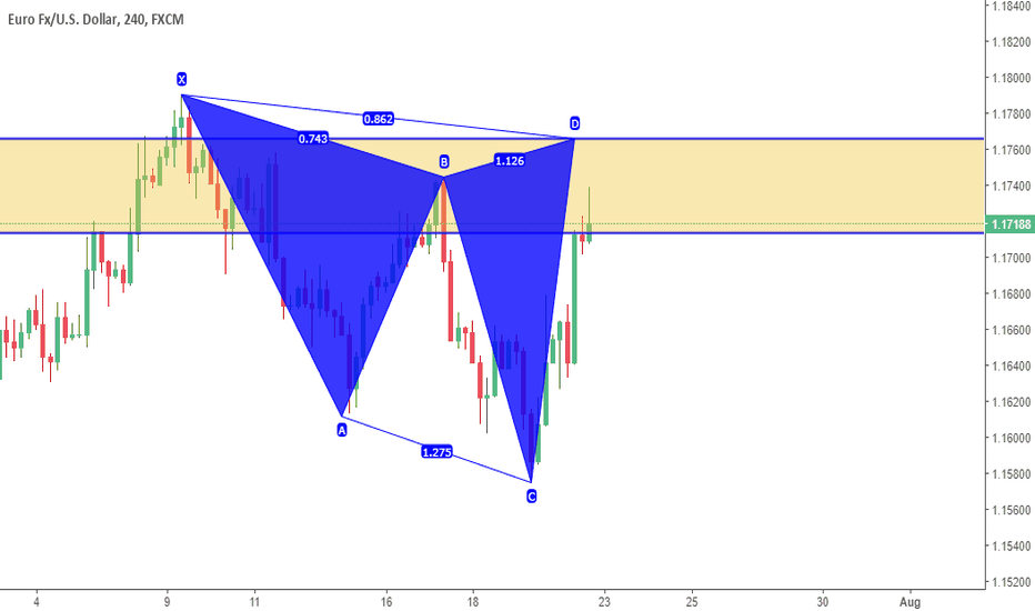 EURUSD: bearish shark pattern on EUR/USD 4H
