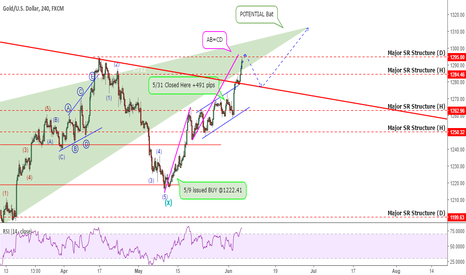 XAUUSD: Gold Update: Recent PA Reveals A Possible HUGE Move Coming!