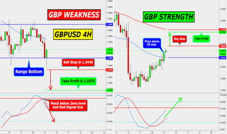 GBPAUD: GBP STRONG OR WEAK THIS WEAK