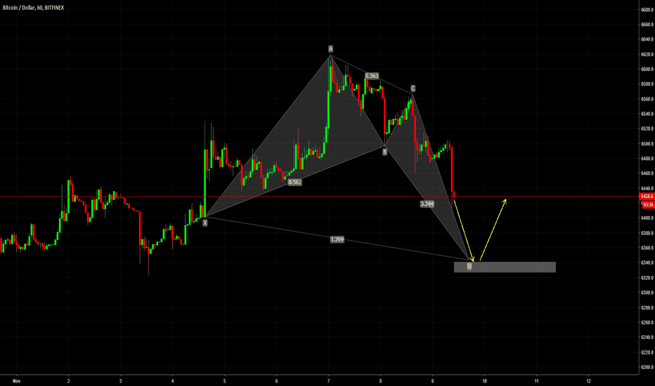 BTCUSD: BTCUSD Potential Bat Formation and Long Opportunity