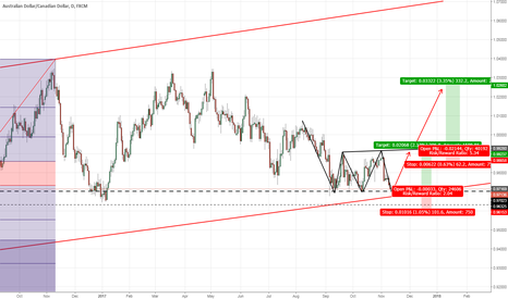 AUDCAD: Opportunity to buy