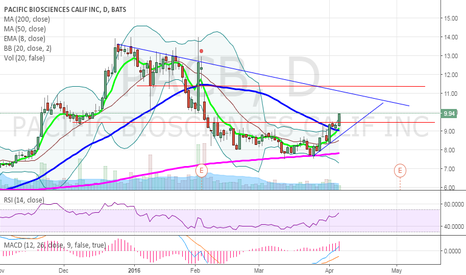 PACB: $PACB Breakout