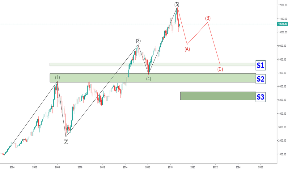 NIFTY: Nifty - Monthly Chart (Long Term View) #Nifty50 #NSE @140twt