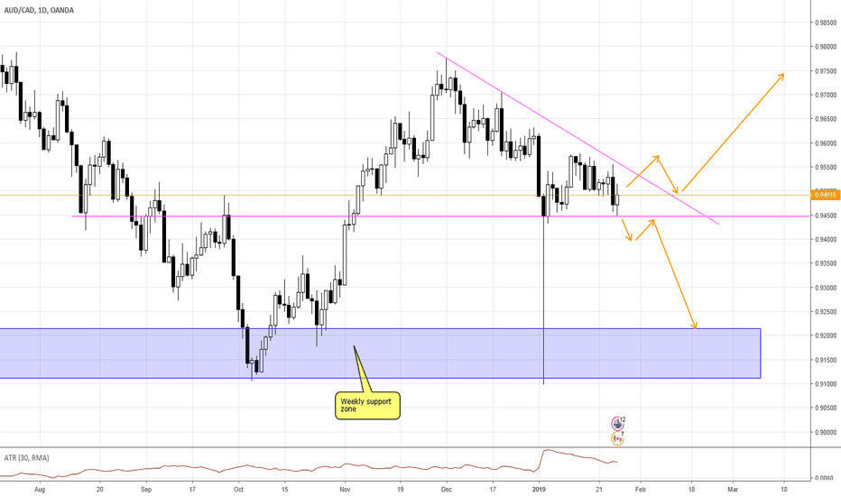 AUDCAD: AUDCAD - Waiting for direction
