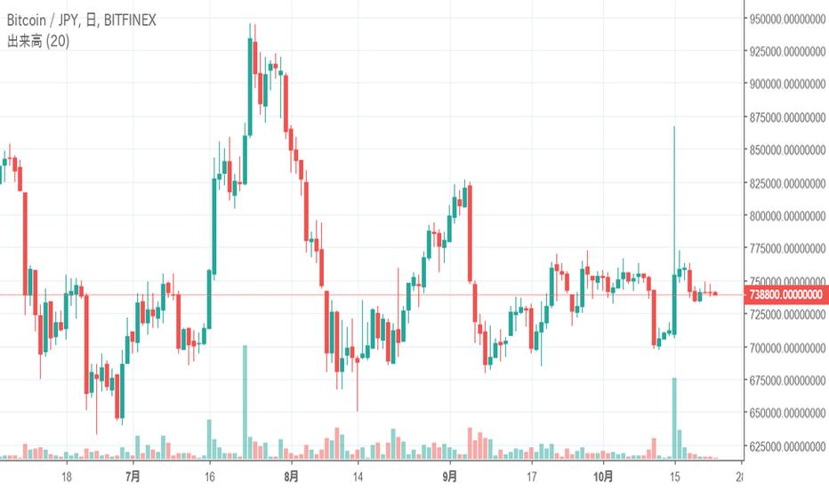 BTCJPY: ビットコイン(BTC)はレンジ相場が継続、今後価格はどう動くのか?-10月23日チャート分析