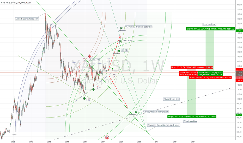 XAUUSD: Short or Long?
