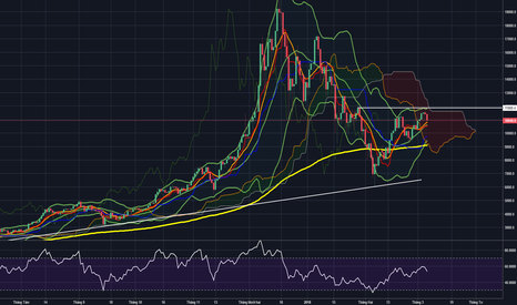 BTCUSD: Bitcoin Daily: Giá giảm tại vùng cản mạnh 11,700-11,800