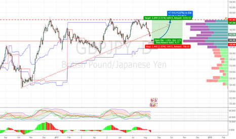 GBPJPY: Gbp/Jpy still not exactly sure for expecting in direction!!!!