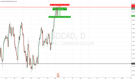 USDCAD: USDCAD - Monthly resistance