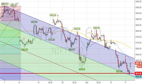 NIFTY: NIFTY near term outlook