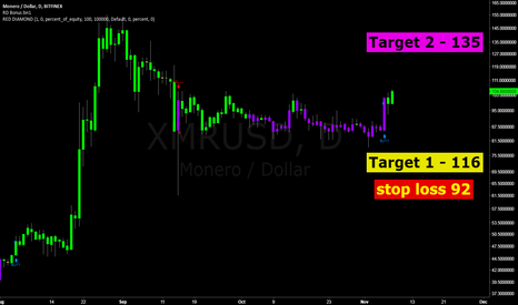 XMRUSD: XMR Monero.. another day, another trade :)