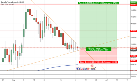 EURCHF: Long EURCHF Longterm based on 4H - 1M Charts