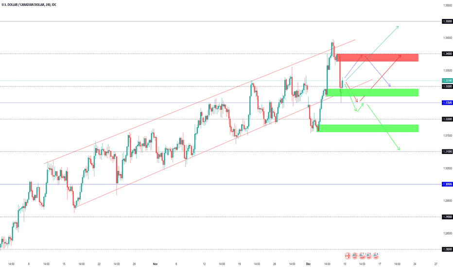 USDCAD: Projections Swing USDCAD (semaine dernière +167 +150 Pips)